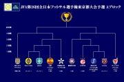 第26回全日本フットサル選手権大会東京都大会予選の組み合わせ決定!